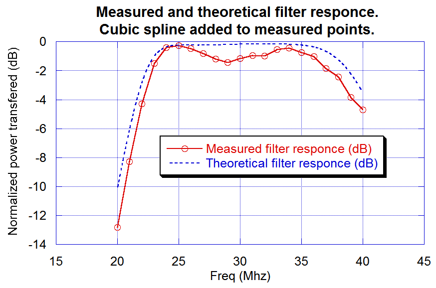 Measured filter response