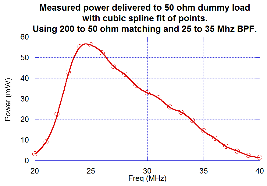 Measured power with BPF and initial Pi matching
