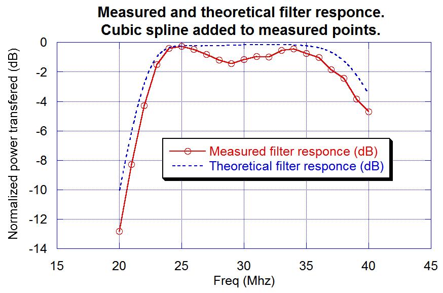 Measured filter response