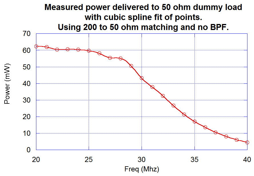 Measured power without BPF and initial Pi matching
