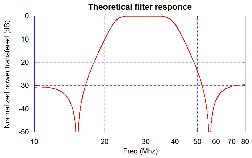 Theoretical filter response